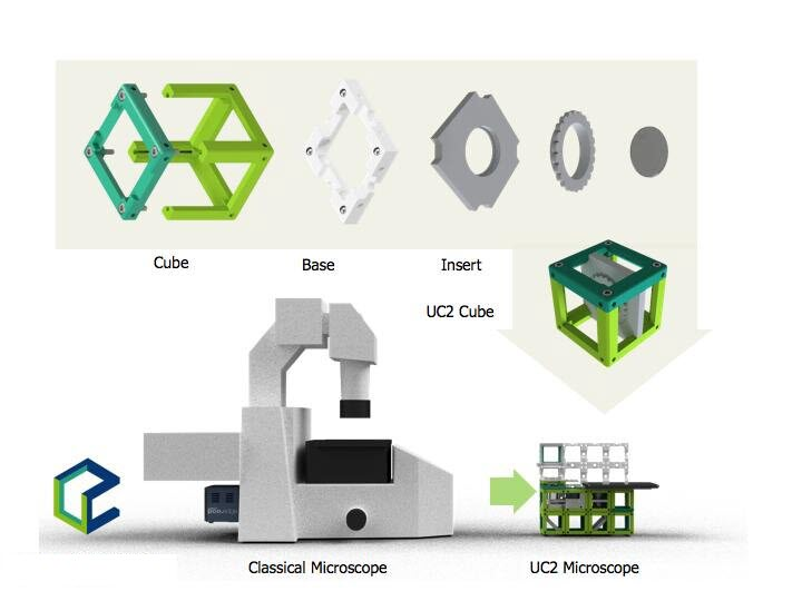 UC2 microscope system