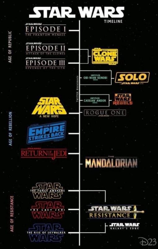 Star Wars timeline chart