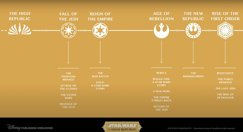 Star Wars timeline with new The High Republic