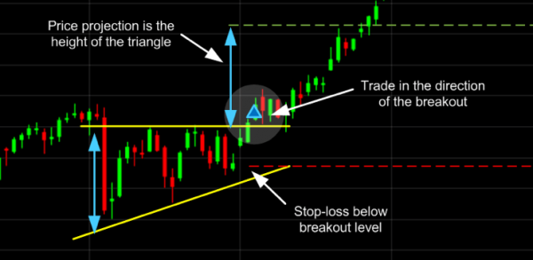 Ascending Triangle Trading Pattern