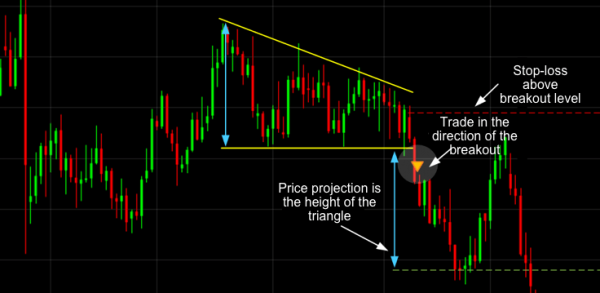 Descending Triangle Bearish Trading Pattern