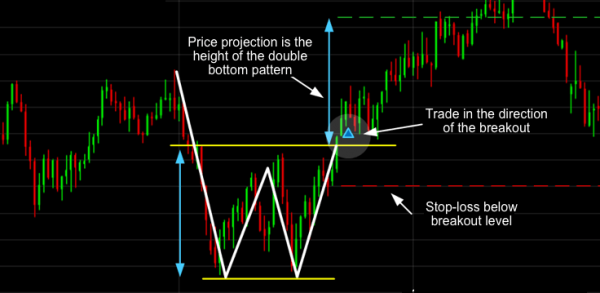 Double Bottom Trading Pattern