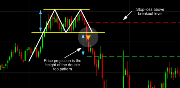 Double Top Trading Pattern