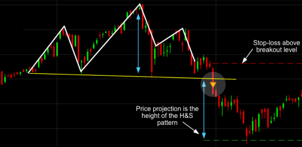 Head and Shoulders Trading Pattern
