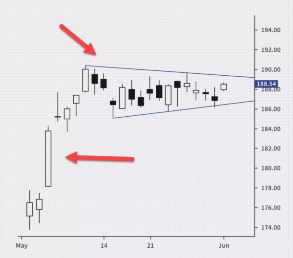 pennant trading chart pattern 1