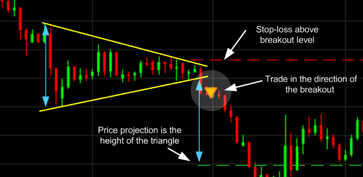 Symmetrical Triangle Trading Pattern