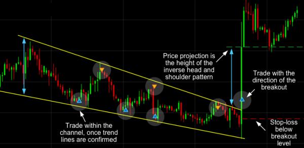 Wedge Bullish Trading Pattern